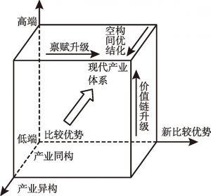 图8-1 构建新产业体系的逻辑思路