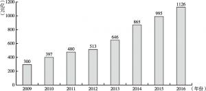 图9-5 我国传感器行业市场规模