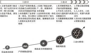 图9-7 实现智能制造需要跨越五个阶段
