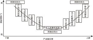 """图9-18 无人机产业链""""微笑曲线"""""""