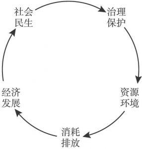 图1 中国可持续发展指标关系示意