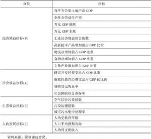 """表9 """"效益深圳""""统计指标"""