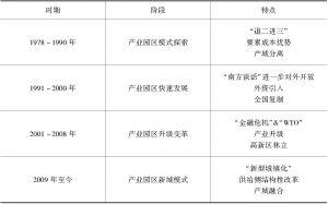 表5-2 产业园区化阶段及特征