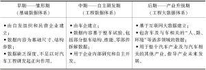 表4 国内汽车工程数据的发展历程
