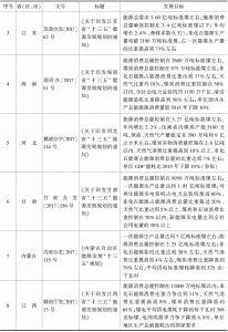 表14-3 全国部分省份能源发展规划-续表1