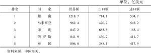 """表1 中国与""""一带一路""""沿线国家贸易额排名前5位的国家(2017年)"""