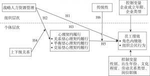 图3-2 研究模型