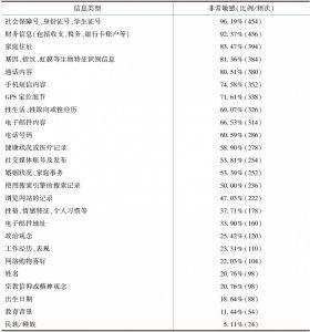 表6.2 中国大学生感知的主要类型的敏感信息