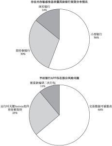 图16 内存敏感数据泄露现状(2)
