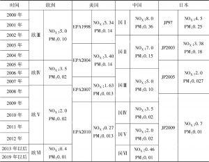 表16 排放标准对比
