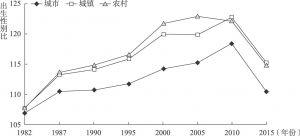 图4-2 城市、城镇和农村出生性别比