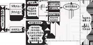图2 天生全球化动漫游戏企业国际化路径模型
