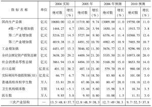 表19 未来几年海峡西岸经济区经济社会发展预测表