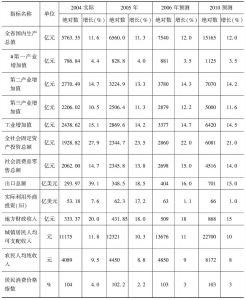 表2 未来几年福建省经济社会发展预测表(高方案预测)