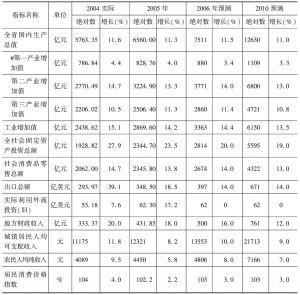 表3 未来几年福建省经济社会发展预测表(中方案预测)