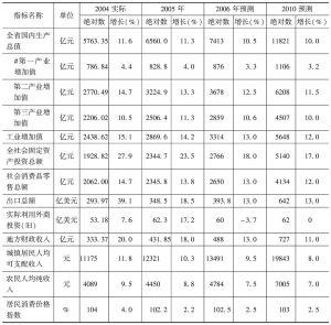 表4 未来几年福建省经济社会发展预测表(低方案预测)
