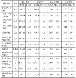 表5 未来几年福建省经济社会发展预测表(末方案预测)