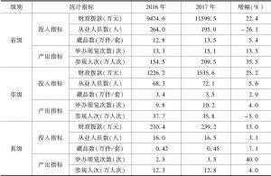 """表3 2016~2017年""""实验基地""""各级博物馆投入产出指标均值"""