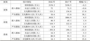 """表4 2016~2017年""""实验基地""""文化馆投入产出指标均值"""