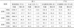 表8 2016~2017年实验基地文化馆与全国文化馆投入产出均值比较