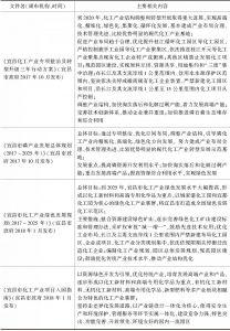 表3 宜昌市关于化学工业绿色发展规划与政策-续表1