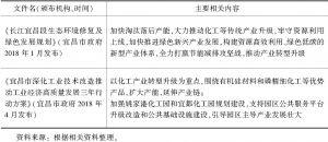 表3 宜昌市关于化学工业绿色发展规划与政策-续表2