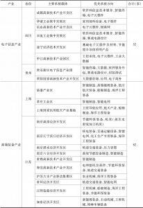 表1 长江经济带产业转移承接指南-续表2