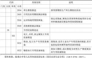 附表1 化学工业分类标准-续表4