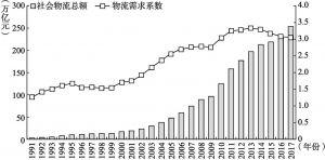 图2-2 1991~2017年中国社会物流总额与物流需求系数