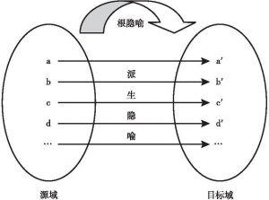 图3-1b 源域和目标域的派生隐喻