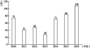 图1 2010~2016年外交部发言人信息盲区数量统计