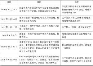 表1 外交部发言人对亚投行问题的回答