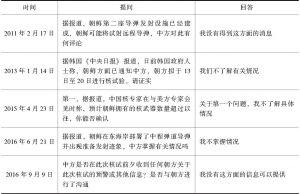 表3 外交部发言人关于朝鲜核问题的回答