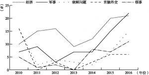图3 2010~2016年外交部主要信息盲区变化趋势