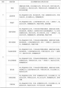 表4 中国的周边战略性伙伴关系在安全领域的合作内容-续表1