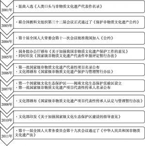 图1 截至《非遗法》颁布,我国非遗保护实践与非遗法制建设相互推动大事记