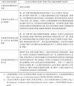 表2 《北京市非物质文化遗产条例(草案)》针对《报告》做出的调整与改进