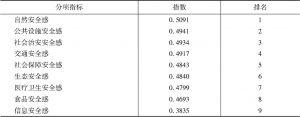 表2 全国城市公共安全感分项指标指数排行榜