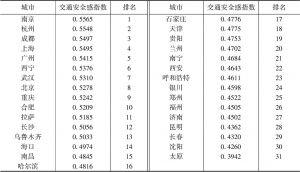 表3 全国交通安全感指数排名