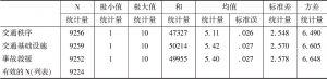 表4 全国城市居民交通感描述性统计量