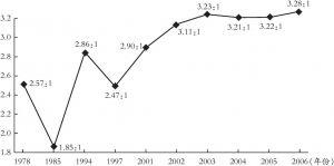 图1 我国城乡居民收入比走势