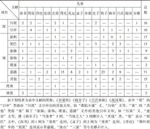 """表3-1 """"泥""""""""塗""""在先秦文献中的使用情况"""