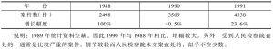 表6-13 近年各级人民检察院查处的非法拘禁案件数