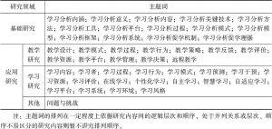 表1 国内学习分析研究主题词