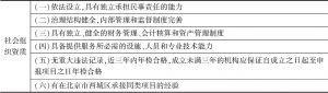 表4 专业性社会组织的资质要求