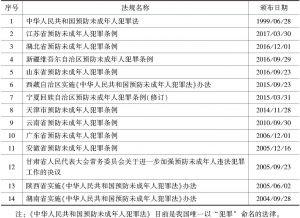 表1 预防未成年人犯罪法律、地方性法规目录