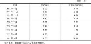 表1 1991~1995年日本央行下调官方贴现率