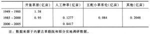表2 内蒙古1949年以来开垦草原数量统计表