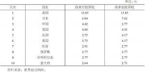 表9-2 2010年改革后世界银行投票权排名前十的国家