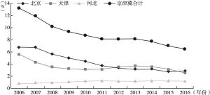 图3 2006~2016年京津冀高技术产业主营业务收入占比